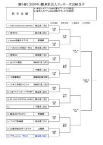 第54回関東社会人サッカー大会_組合せ2020年